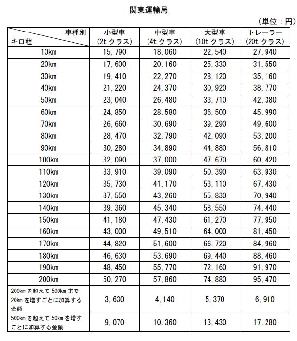 関東運輸局料金表