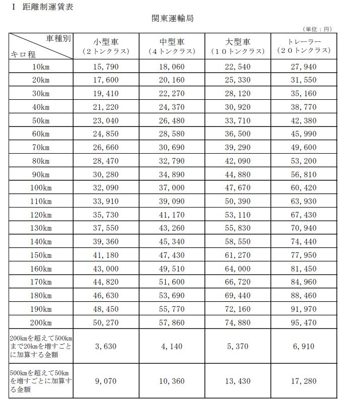 一般貨物自動車運送事業に係る標準的な運賃の告示